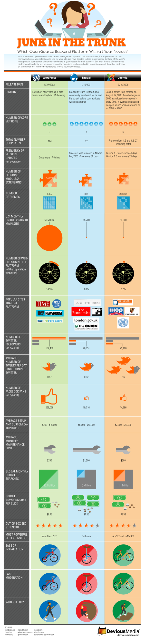 infografico wordpress joomla drupal